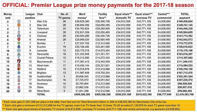 Premier LEague Prize money.jpg