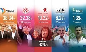 resultados_finais_legislativas_2015105898a0.jpg