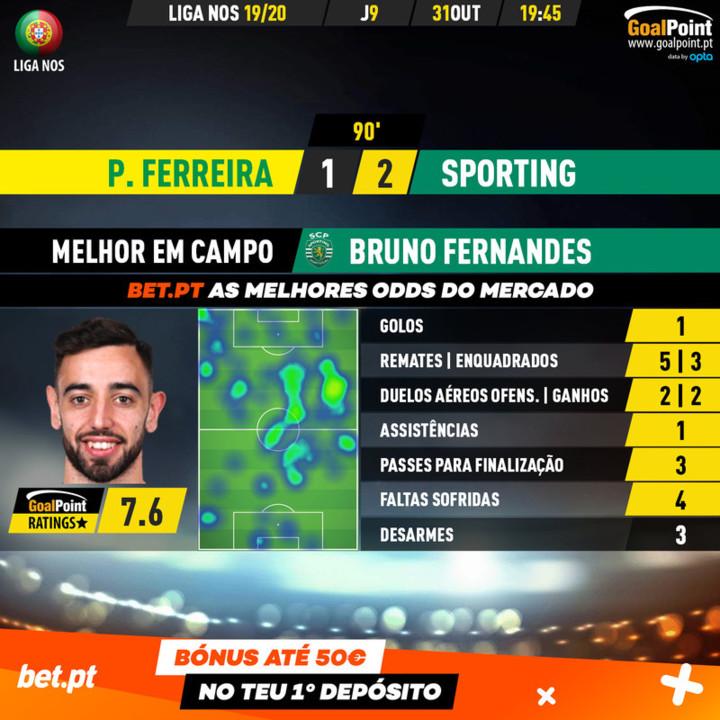 GoalPoint-Pacos-Sporting-Liga-NOS-201920-MVP.jpg