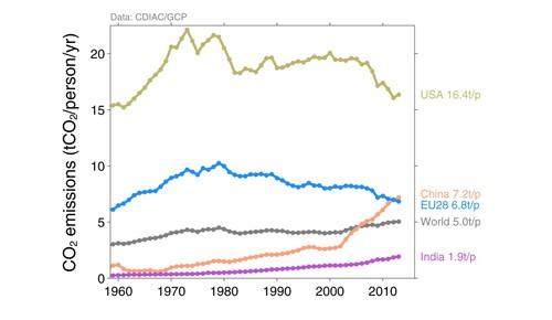 Top Países Emissão Fósseis pc.jpg