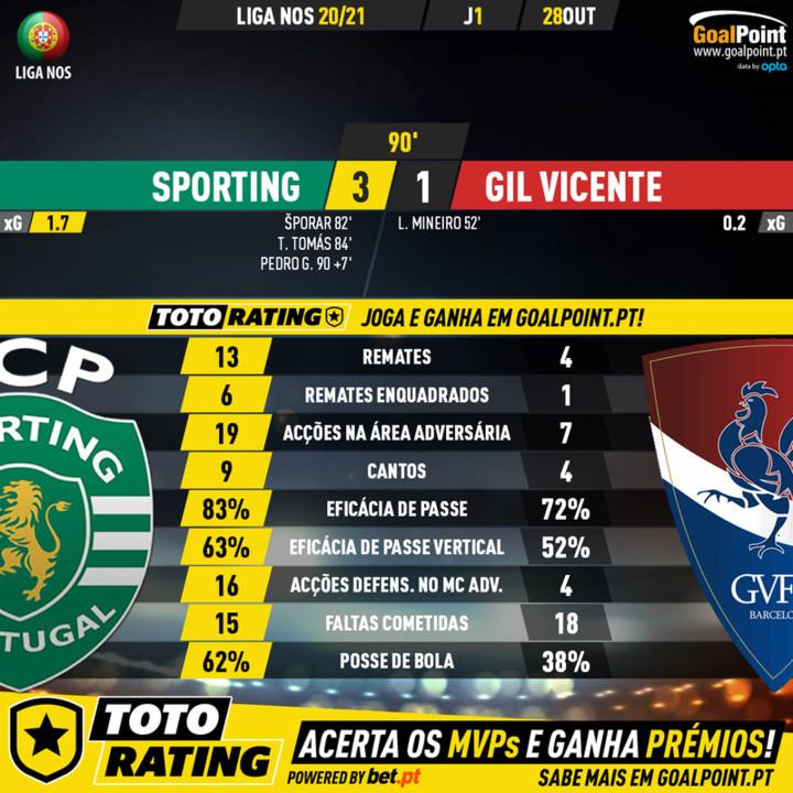 GoalPoint-Sporting-Gil-Vicente-Liga-NOS-202021-90m