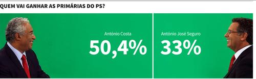 PS António Costa vence eleições primárias do PS