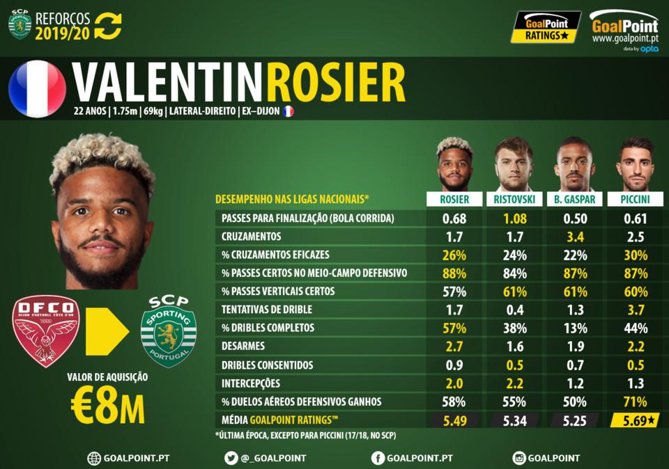 GoalPoint-Reforcos-Valentin-Rosier-Sporting-Liga-N