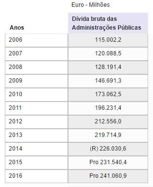2017-06-10 Pordata dívida euros.jpg