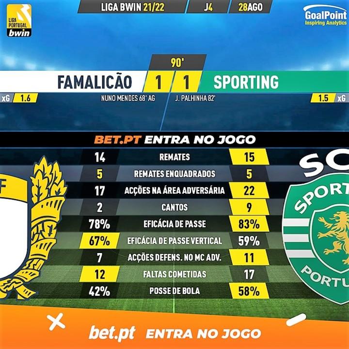 GoalPoint-Famalicao-Sporting-Liga-Bwin-202122-90m.