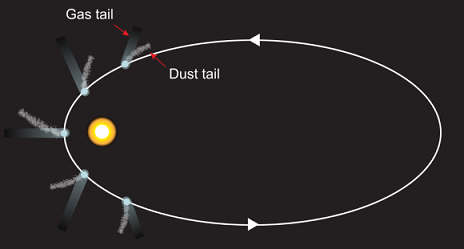 comet-gas-tail-dust-tail-580x311.png