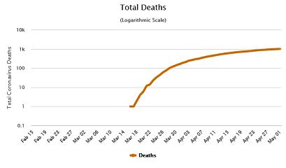 Screenshot_2020-05-02 Portugal Coronavirus 25,190