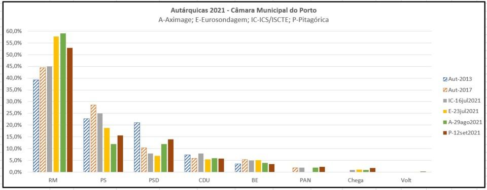 Sondagem Porto 12set2021.jpg