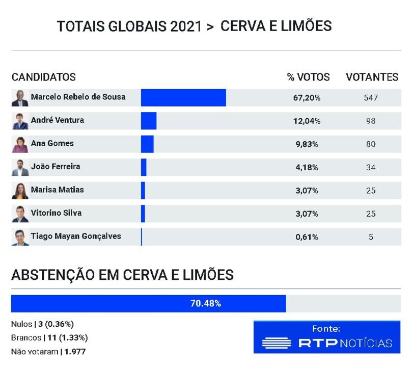 Presidenciais 2021 - Cerva e Limões.jpg