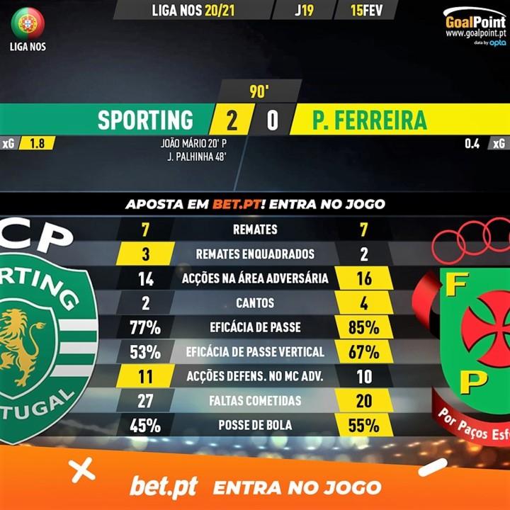 GoalPoint-Sporting-Pacos-Liga-NOS-202021-90m.jpg