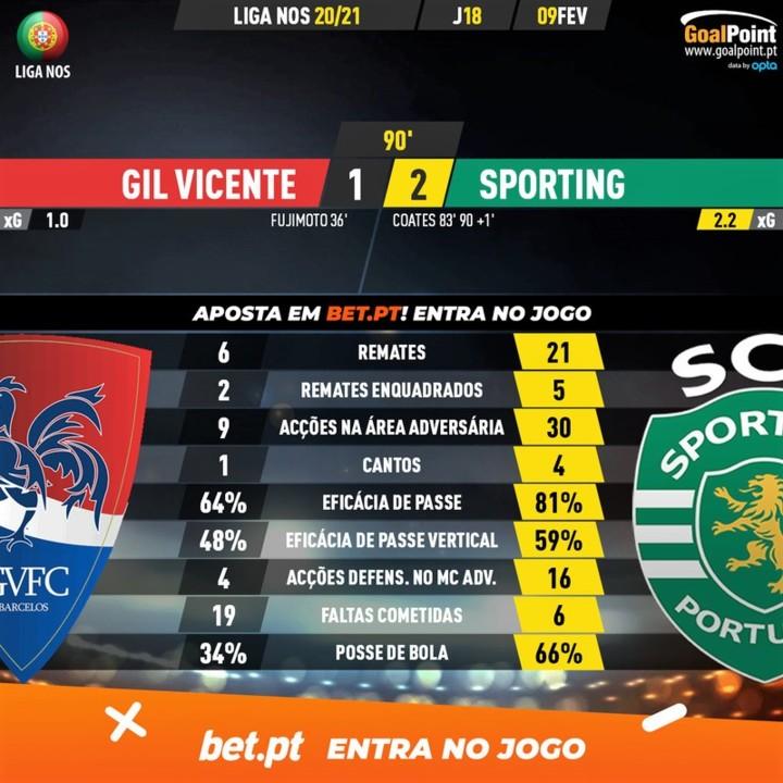 GoalPoint-Gil-Vicente-Sporting-Liga-NOS-202021-90m