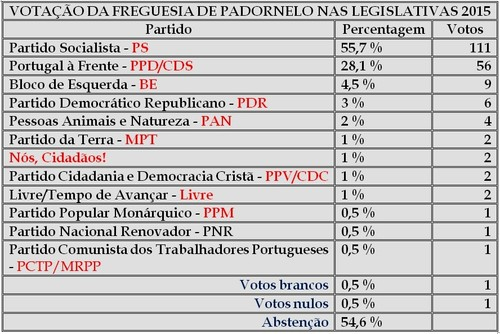 Padornelo Eleições Legislativas 2015.jpg