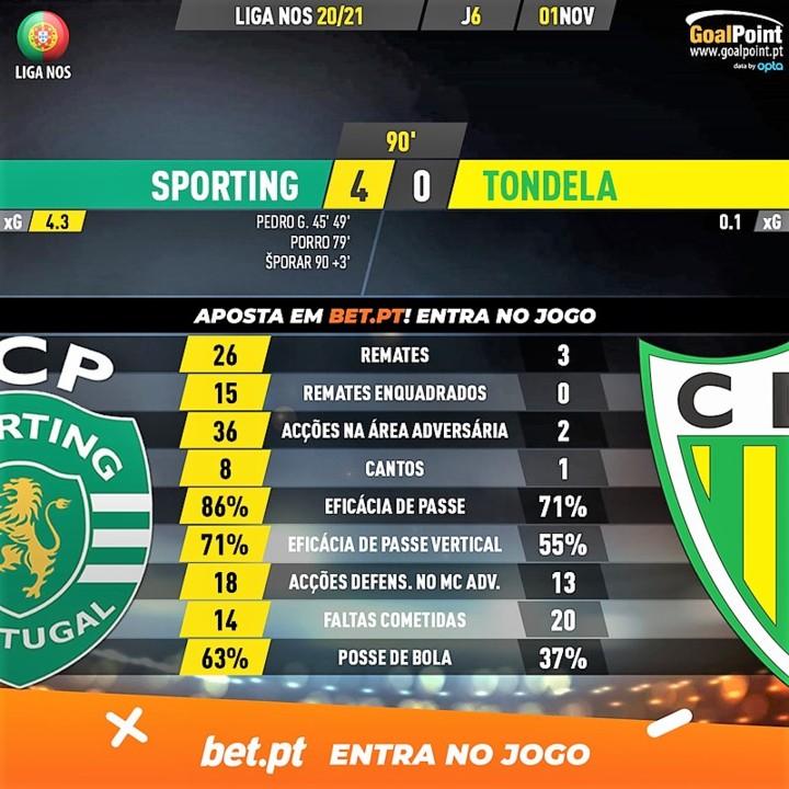 GoalPoint-Sporting-Tondela-Liga-NOS-202021-90m.jpg
