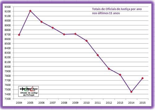 OJ-TotaisAnuais-Grafico2015.jpg