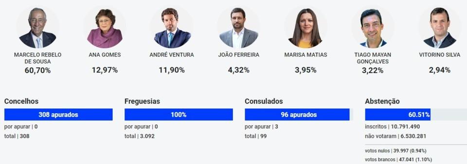 PRESIDENCIAIS Resultado final .jpg