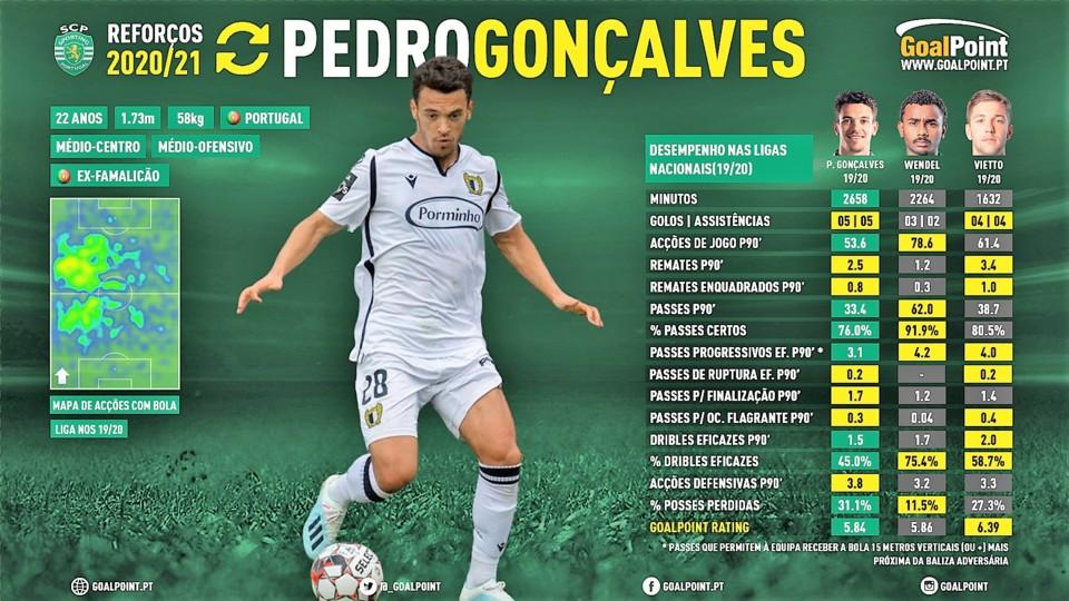 GoalPoint-Reforcos-202021-Sporting-Pedro-Goncalves