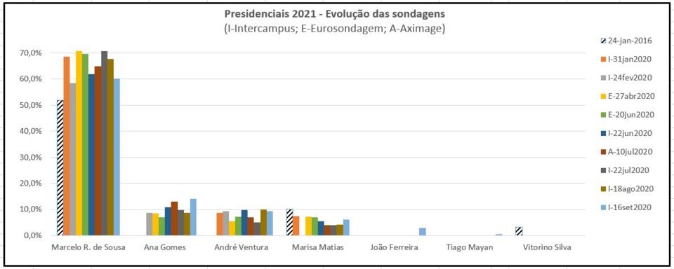 Presidenciais2021 16set2020.jpg