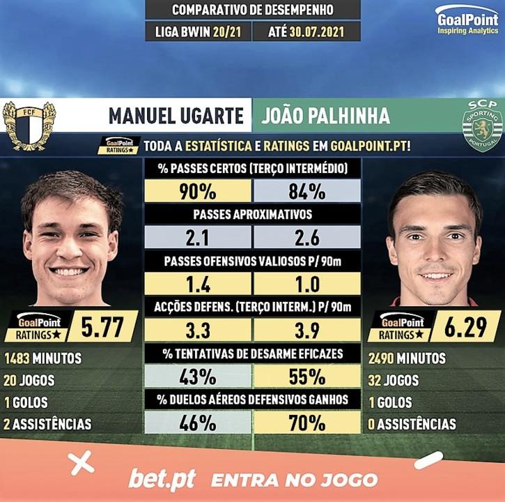 GoalPoint-Manuel_Ugarte_2020_vs_Joao_Palhinha_2020