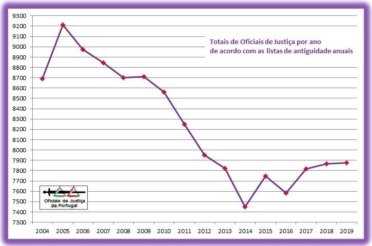 OJ-TotaisAnuais-Grafico2019.jpg