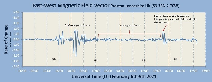 20210209_G1 Geomagnetic Storm and Impulse.jpg