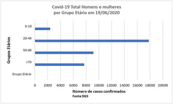 Coronavirus_Gráfico grupo etário.png