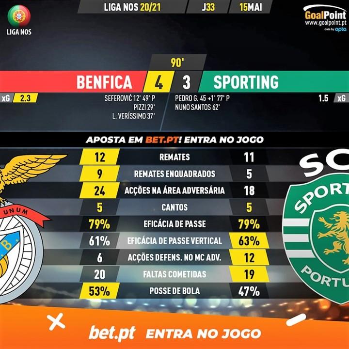 GoalPoint-Benfica-Sporting-Liga-NOS-202021-90m.jpg
