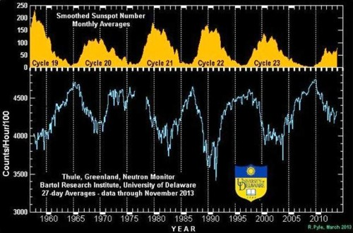 thule-greenland-neutron-monitor.jpg