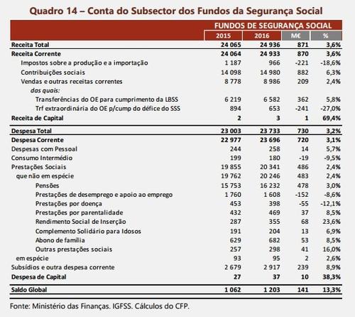 OE 2016 - Segurança Social.jpg