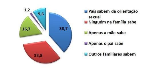 Pais de LGBT Orientação Sexual Resultados Inqué