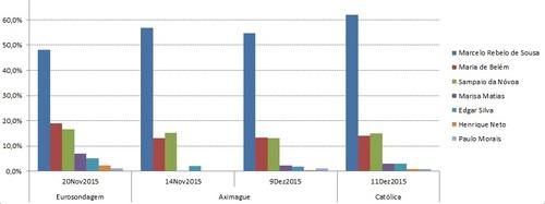 Sondagens 11Dez2015 graf.jpg