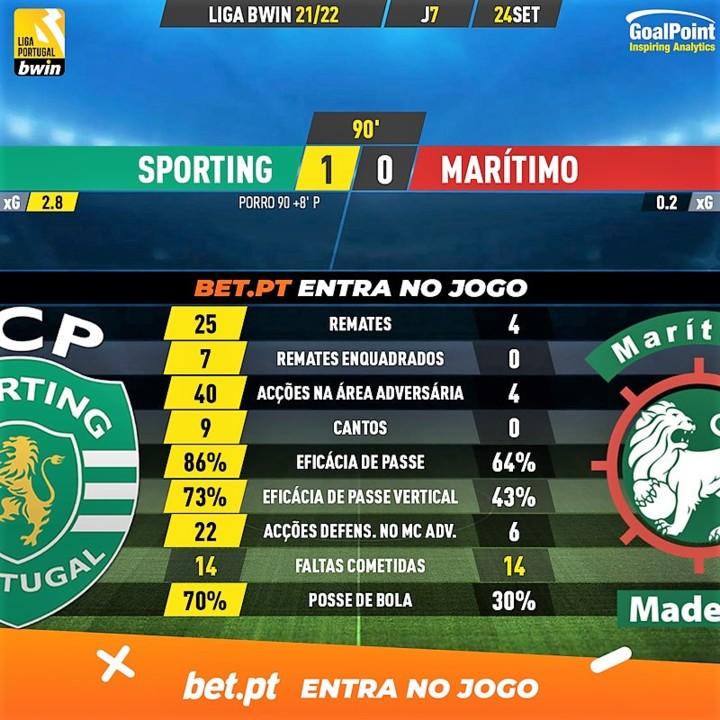 GoalPoint-Sporting-Maritimo-Liga-Bwin-202122-90m.j