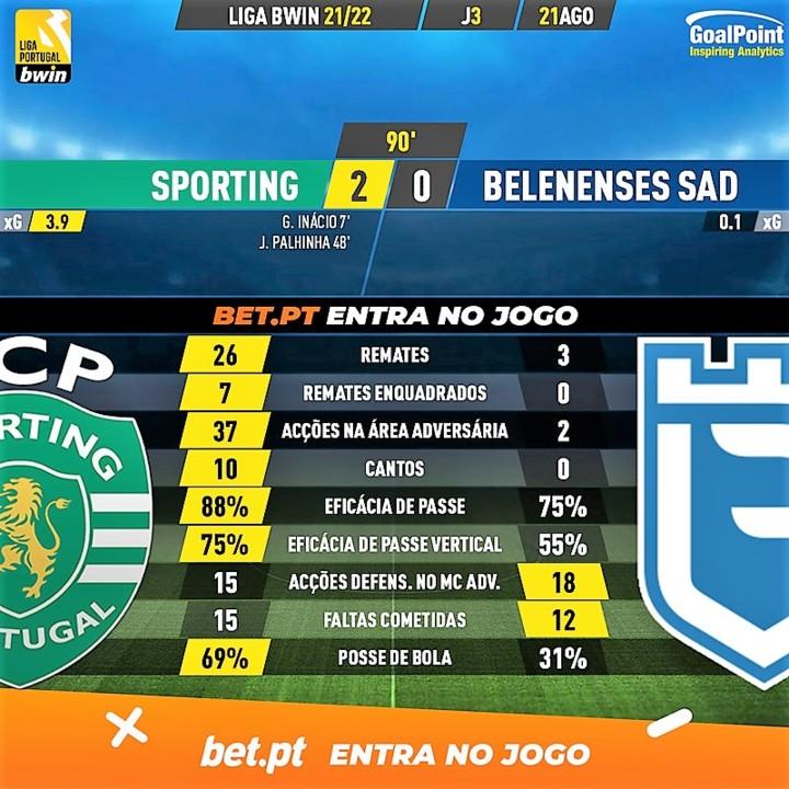 GoalPoint-Sporting-Belenenses-SAD-Liga-Bwin-202122