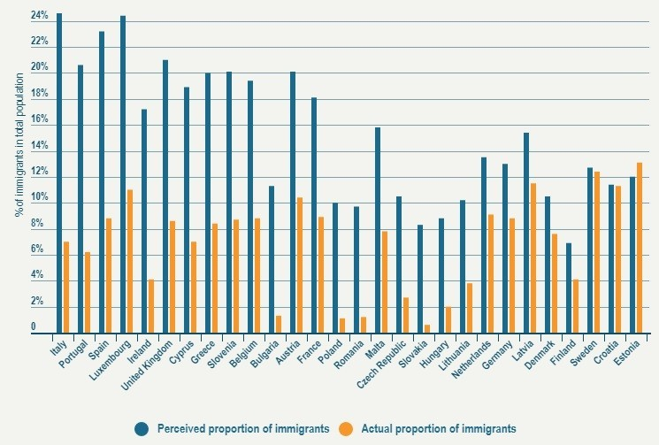 2019-07-02 Perceived proportion of immigants.jpg