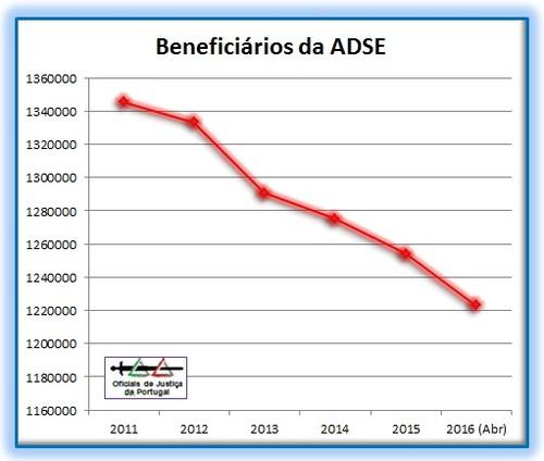 ADSE-BeneficiariosDesde2011-Grafico.jpg