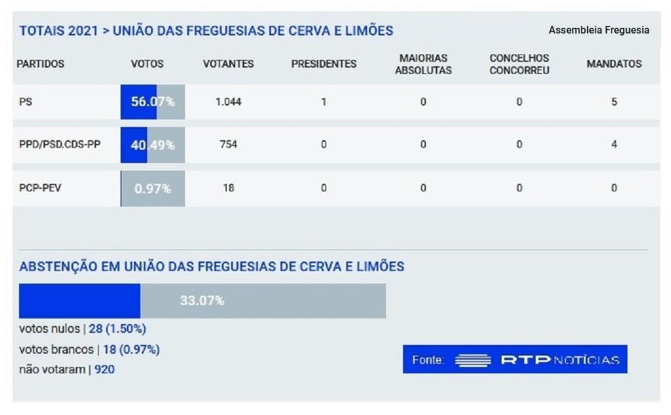 Assembleia de Freguesia - Cerva e Limões - 2021.