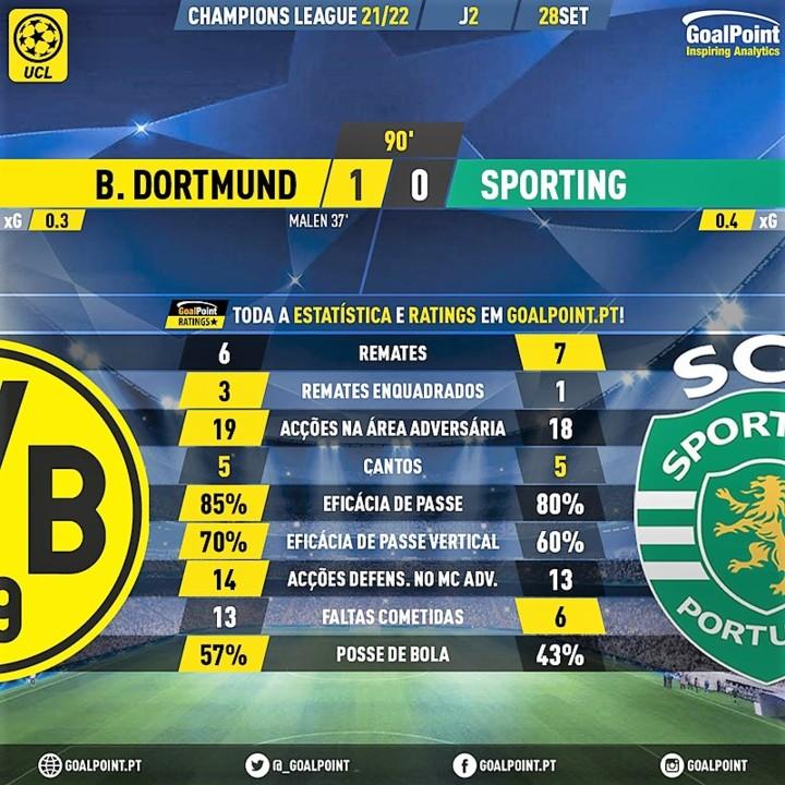 GoalPoint-Dortmund-Sporting-Champions-League-20212