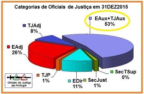 OJ-TotaisAnuais2015-Percentagem=(v.DestaqueE+TJ-Au
