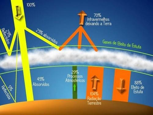 Efeito estufa é um fenómeno natural de aquecimen
