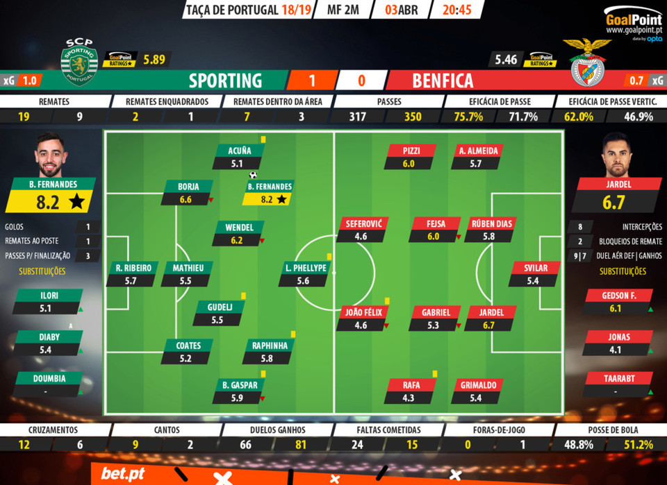 BET-PT-Sporting-Benfica-Portuguese-Cup-201819-Rati