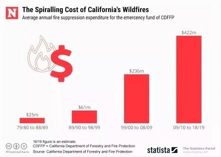 califnornia-wildfires-cost-statista.jpg