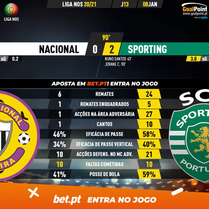 GoalPoint-Nacional-Sporting-Liga-NOS-202021-90m.jp