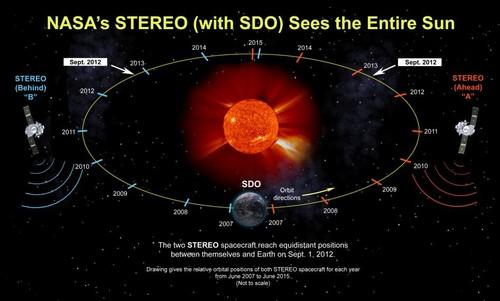 700755main_ST_equidistant_orbit-orig_full.jpg