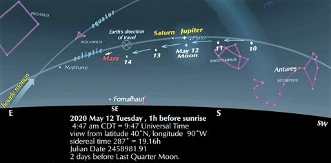 moon-jupiter-saturn-trio-ottewell-may12-2020-e1589