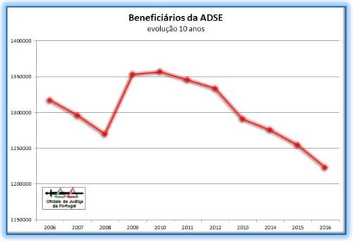 ADSE-BeneficiariosEvolucao10Anos(2006-2016)-Grafic