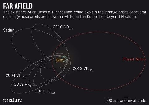 Nature_News_Planet_Nine_orbital_diagram_21.01.2016