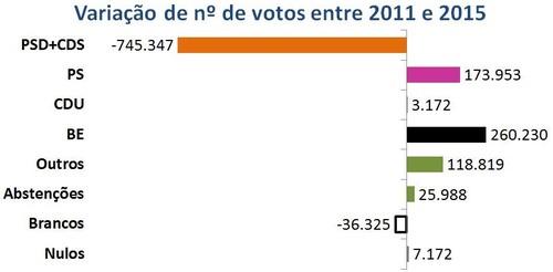 Legislativas2015 resultados acc.jpg