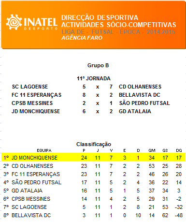 classificacao_futsal11jornada.png