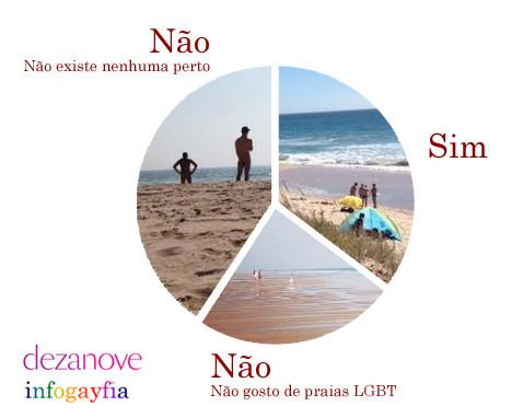 grafico praias.jpg