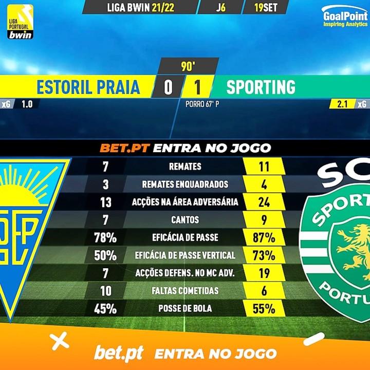 GoalPoint-Estoril-Sporting-Liga-Bwin-202122-90m.jp
