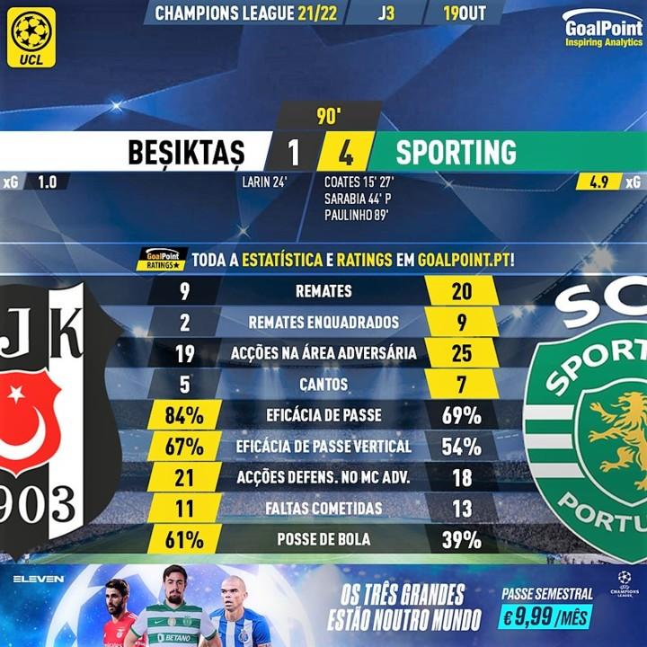 GoalPoint-Besiktas-Sporting-Champions-League-20212